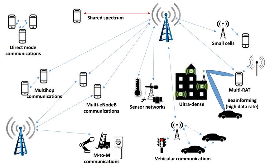 Image result for 5g network - images