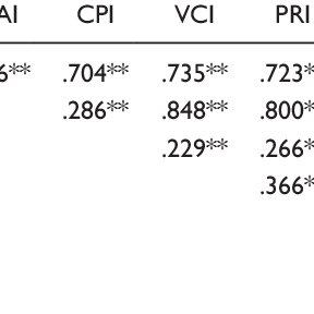 (PDF) WISC-IV Intellectual Profiles in Italian Children