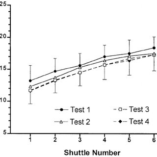 (PDF) Reliability of a 5-m multiple shuttle test