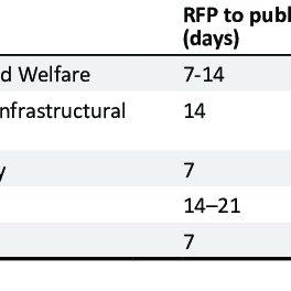 (PDF) Procurement challenges in the Zimbabwean public