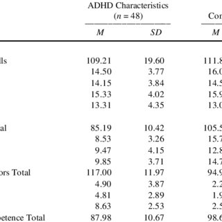 Correlations among the Student Social Support Scale and