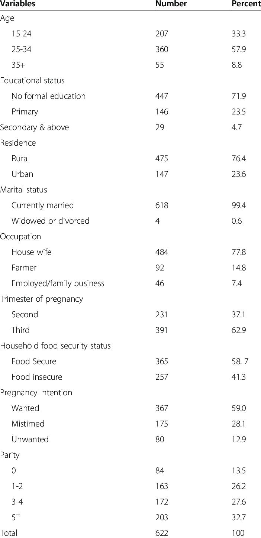 Description of study participants, Southwestern Ethiopia