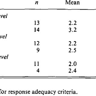 (PDF) Referential communication and response adequacy in