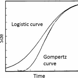 The 'S-shaped', or sigmoidal curve, has frequently been