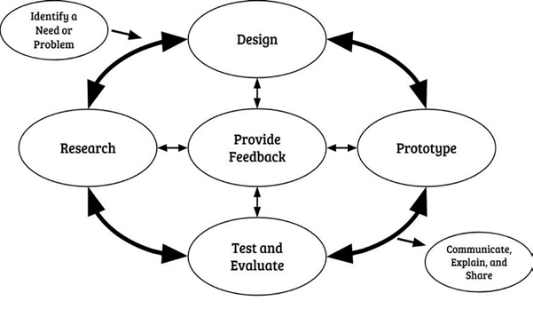 Engineering design process model (Model from 2016