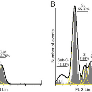 Flow cytometry demonstrated cell cycle distribution of