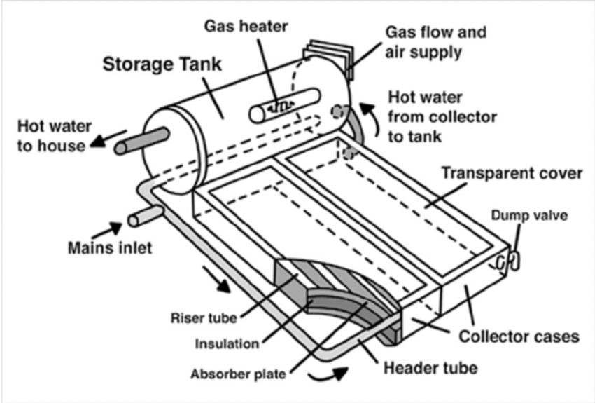 Example of a close-coupled or thermosiphon system