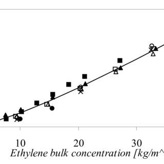 Experimental setup for gas phase ethylene/1-hexene co