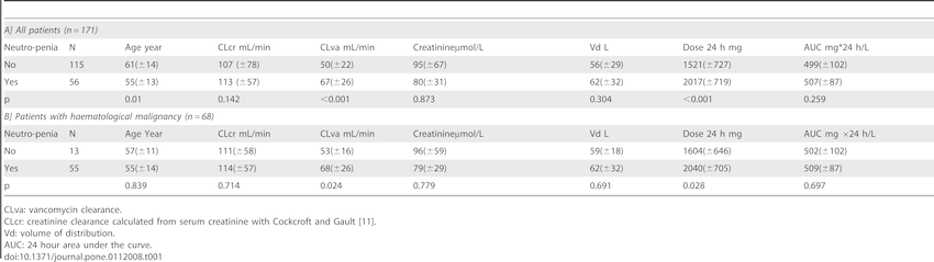 Mean (±SD) for Age. CLcr. CLva. Vd. Dose 24 h and AUC of patients with...   Download Table
