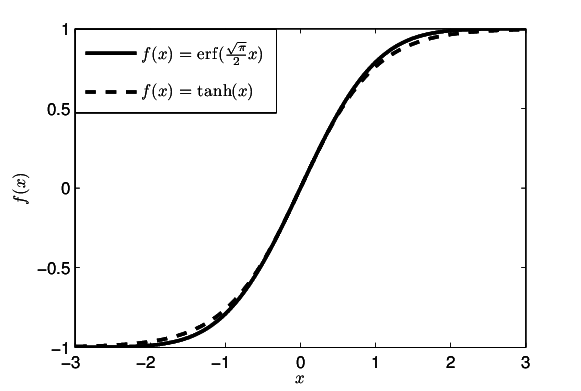 Shape of the error function compared to that of the