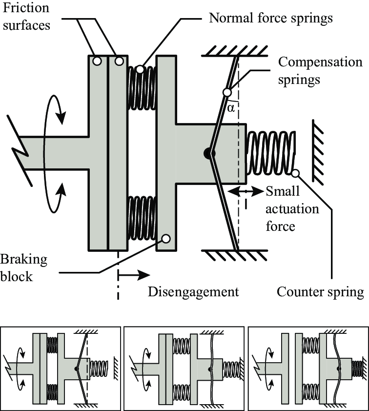 A schematic drawing of the statically balanced brake with