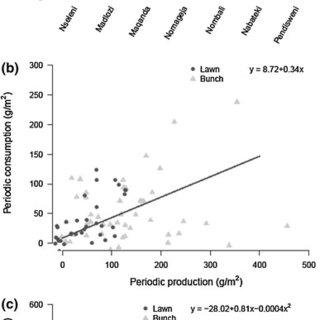 (PDF) Grassland structural heterogeneity in a savanna is