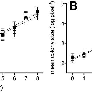 Bacterial growth (Optical Density at 600 nm) in nutrient
