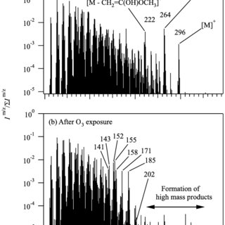 Schematic diagram of the experimental setup. Key: DMA