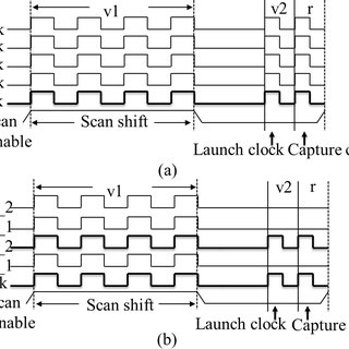 (a) Sequential comparator Trojan T1 (b) Sequential 4-bit