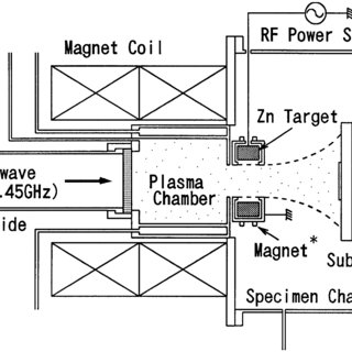 Schematic view of the RF-magnetron-mode ECR sputtering