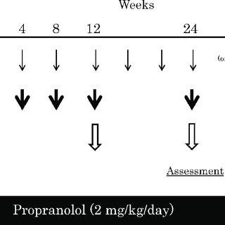 (PDF) Propranolol as an Alternative Treatment Option for