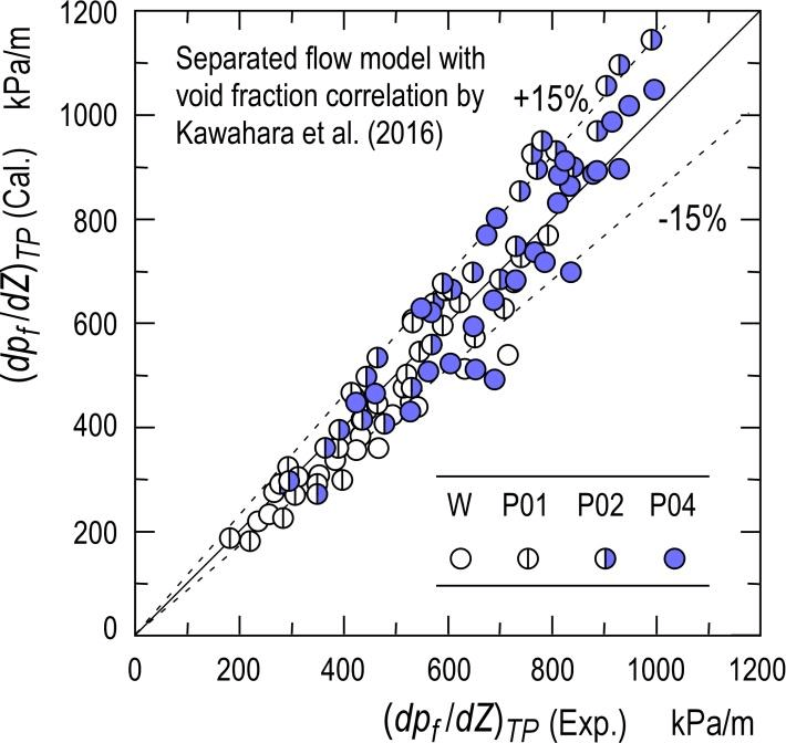 Comparison of two-phase frictional pressure drop gradient