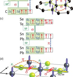 a the electronic configuration and b molecular orbital model of graphene  [ 850 x 1048 Pixel ]