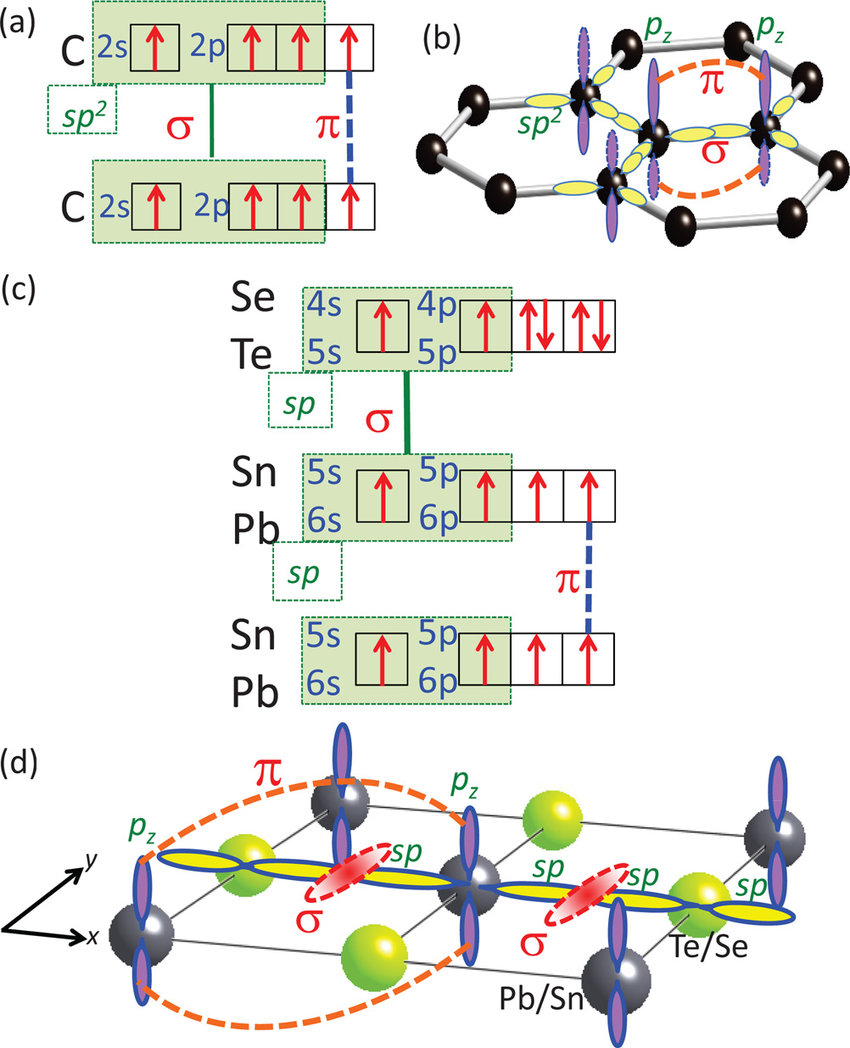 hight resolution of  a the electronic configuration and b molecular orbital model of graphene