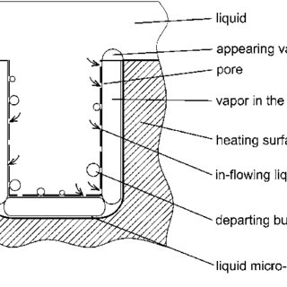 Evaporation in horizontal and vertical tunnels inside the