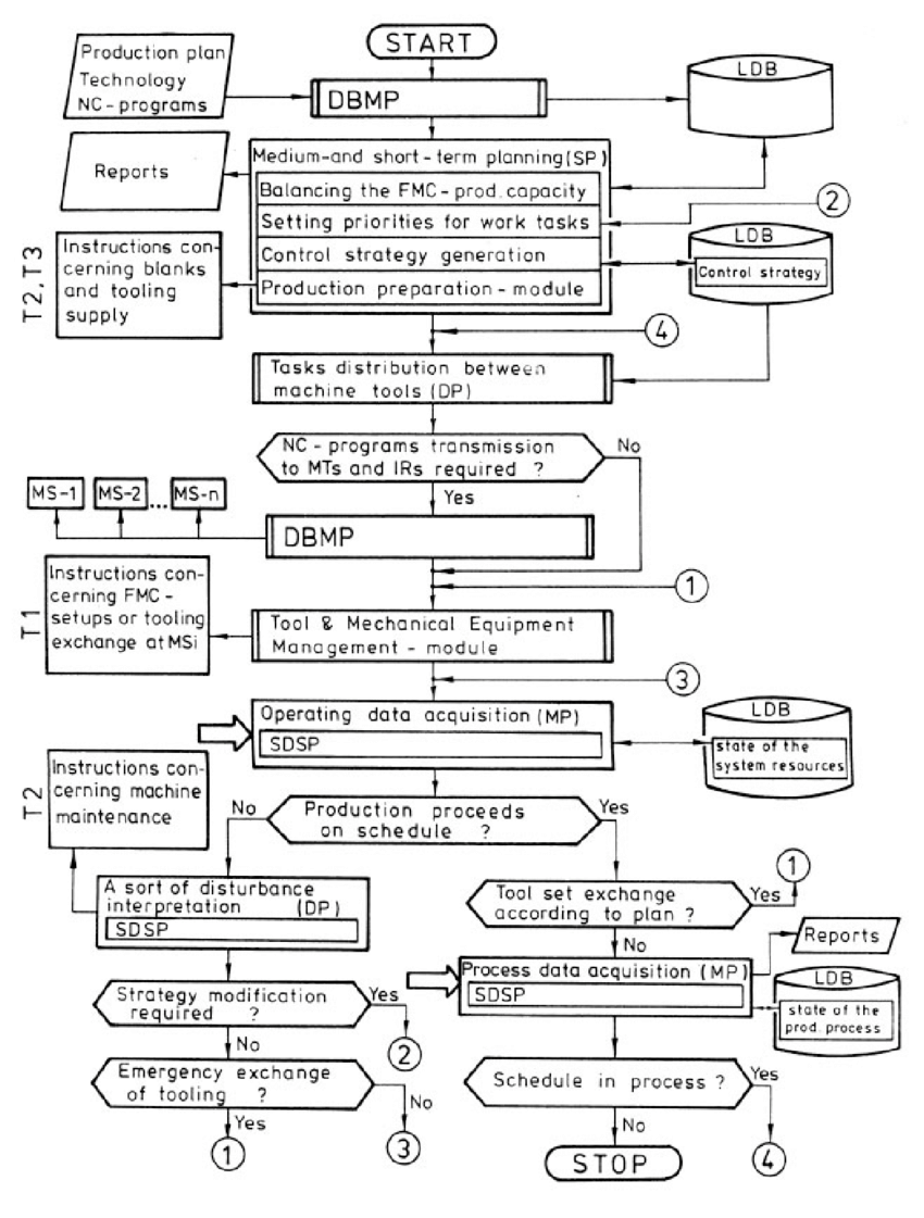 Simplified algorithm of control logic for the overall FM