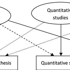 Qualitative, quantitative, and mixed methods research