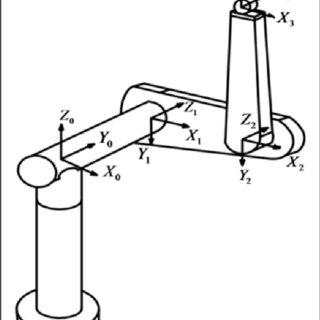 (PDF) Robust fault-tolerant control for uncertain robot