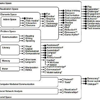 Model of game-based learning by (Garris et al., 2002