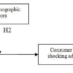 (PDF) The impact of shocking advertising on consumer