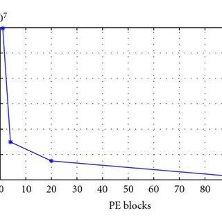 Block diagram of the Processing Element PE (basic building