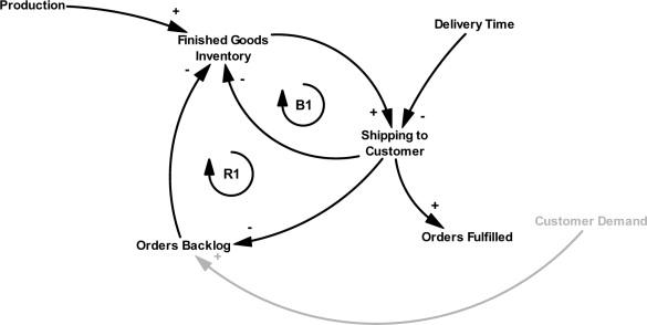 Causal Loop Diagram of the Distribution Process.