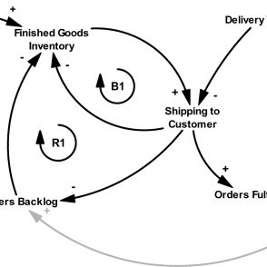 (PDF) Dynamic Self-Assessment of Supply Chains Performance