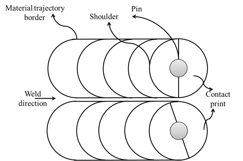 Friction shear traction distribution under the tool (0