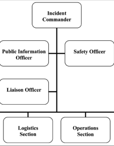 Traditional incident command system template introduction to ics also rh researchgate