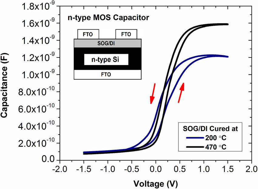 Capacitance-voltage curves of the n-type MOS capacitors