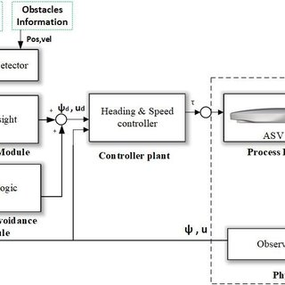 (PDF) Collision avoidance, guidance and control system for
