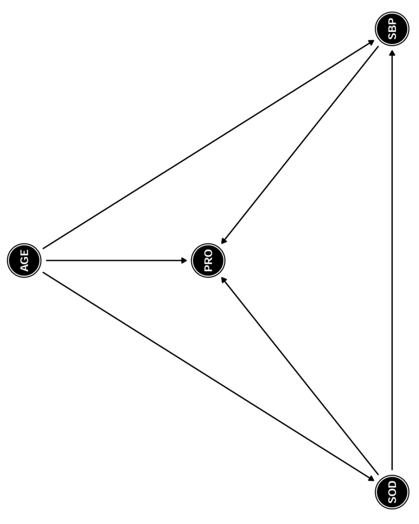 hight resolution of directed acyclic graph depicting the structural causal relationship of the exposure and outcome confounding and