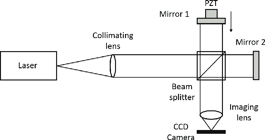 Twyman-Green interferometer for the testing of optical