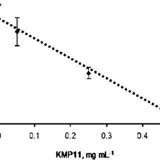 Amperometric response of the hydrogen peroxide reduction