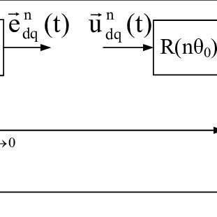 (PDF) Space-vector-based controller for current-harmonic