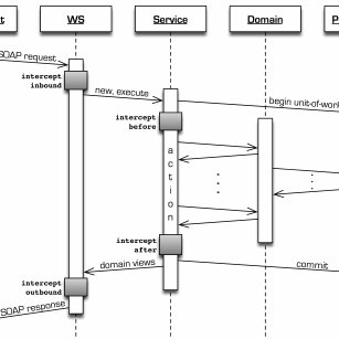 (PDF) Improving Web Services performance, one STEP at a time