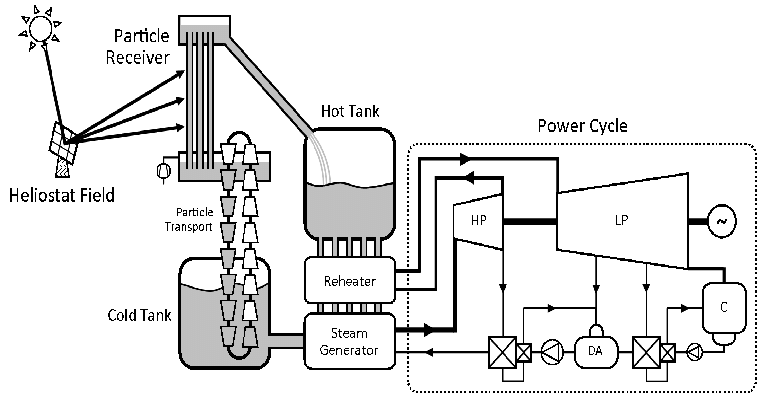 Solar power plant layout 7 (a) and main specifications (b