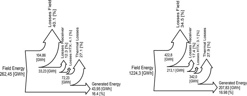 Wiring And Diagram: Diagram Solar Energy Plant