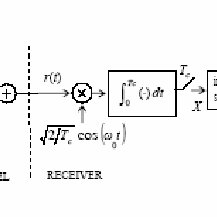 Block diagram of a DS/BPSK system, including interference