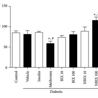 (PDF) Bixin and Norbixin Have Opposite Effects on Glycemia