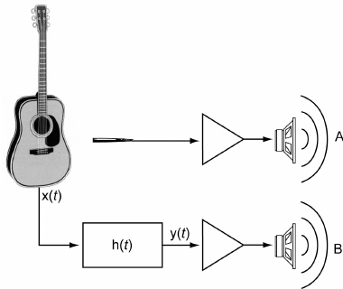 Schematic representation of the proposed system. If the