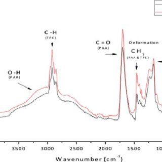 (PDF) Synthesis and evaluation of compatibilizer based on
