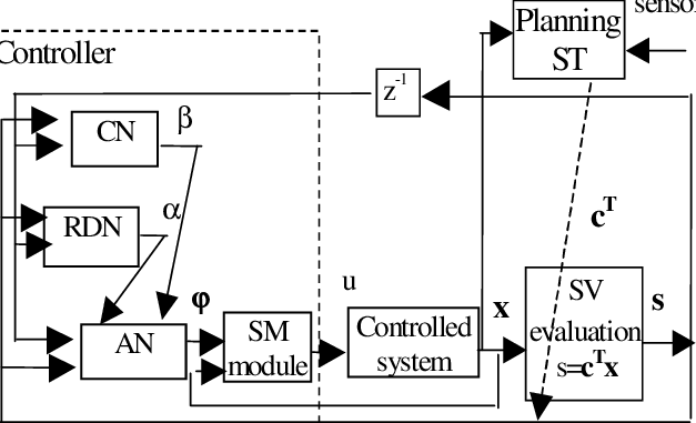 The block diagram of the proposed control system