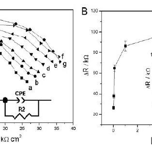 (PDF) Progress in biosensor for mycotoxins assay